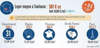 Relocation Toulouse Wohnungssuche Durchschnittsmiete und Vergleich mit Departement, Region und Paris