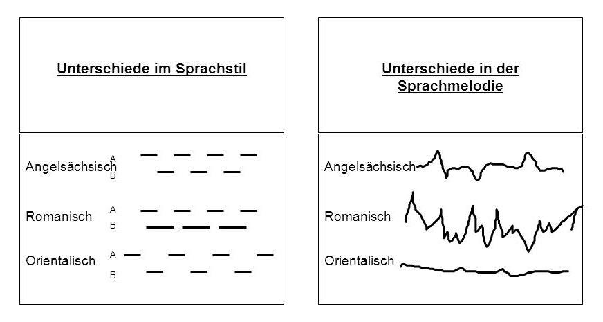 ANDERS CONSULTING Relocation Service Unterschiede im Sprachstil. Unterschiede in der Sprachmelodie. A. Angelsächsisch. Angelsächsisch. B. A. Romanisch. Romanisch. B. Orientalisch. A. Orientalisch. B. Quelle: Trompenaars (1993), S. 68 f.